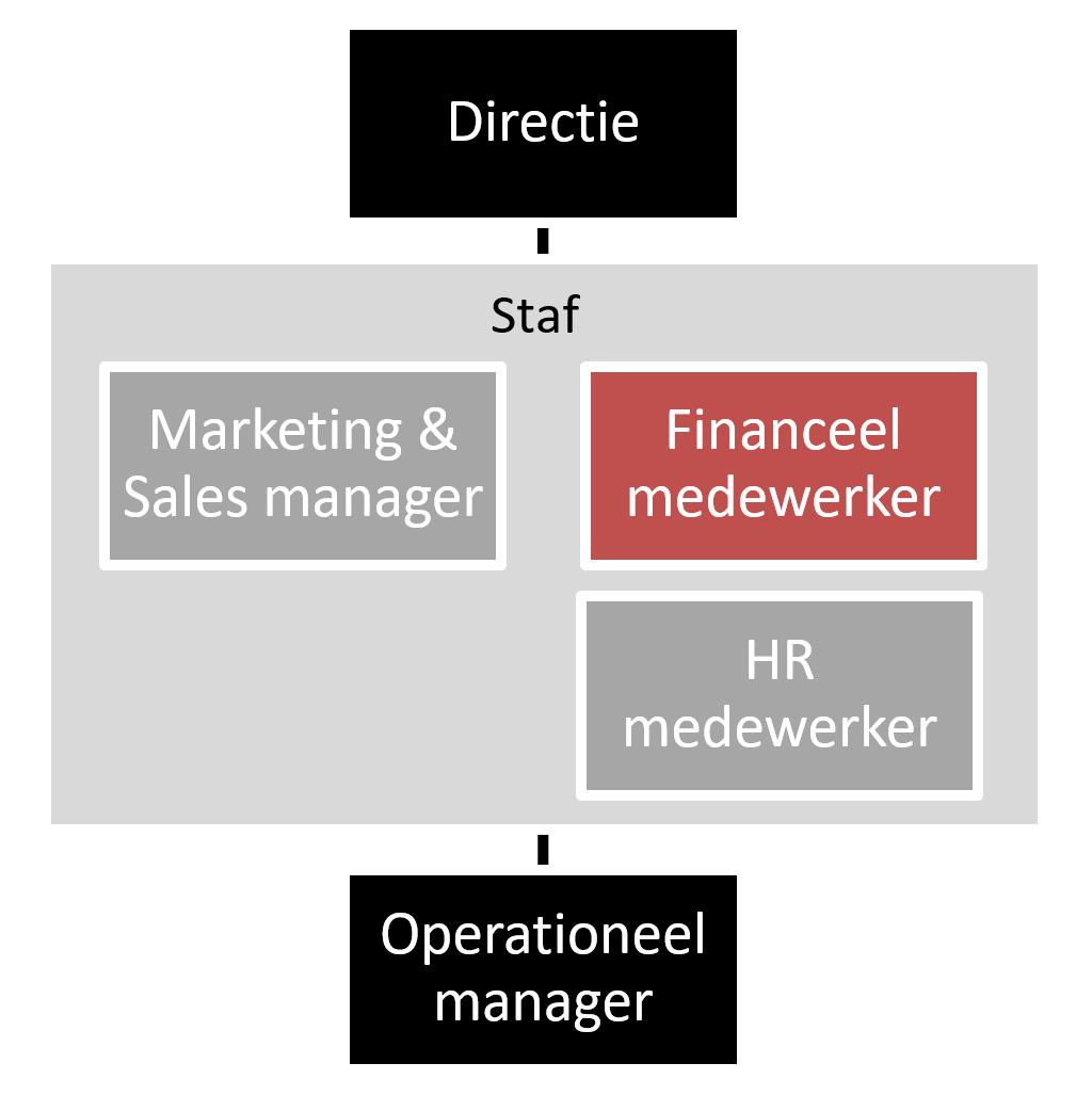 Organisatie schema administratief medewerker